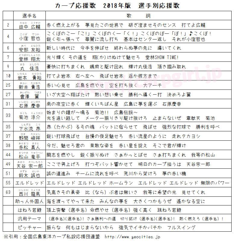 カープ応援歌 2018年 選手別